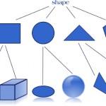 Conceptul programarii orientate pe obiecte